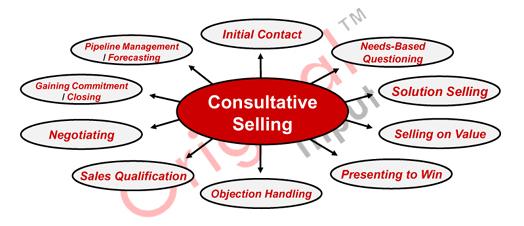 sales training sales training courses team building management